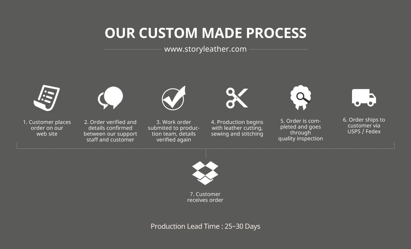 custom-made-process